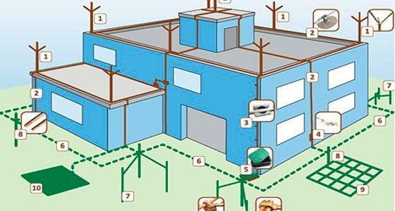 Empresas de instalação de para-raios
