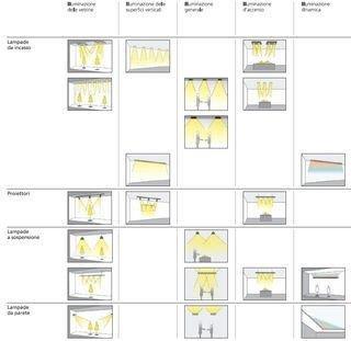 Projetos luminotécnicos comerciais